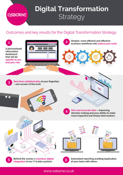 Digital Transformation Strategy Infographic