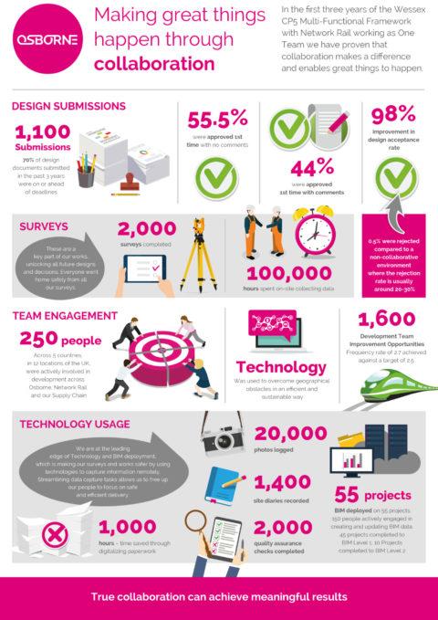 Osborne One Team Wessex Infographic 2017 FINAL